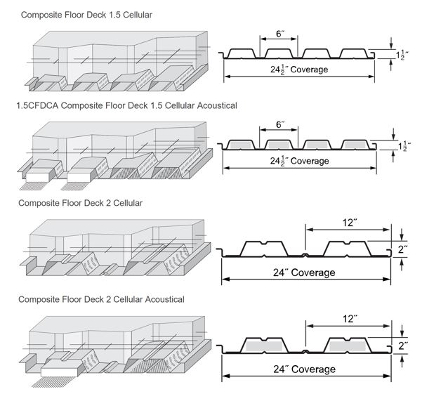 اجرای سقف عرشه فولادی کامپوزیت سلولی